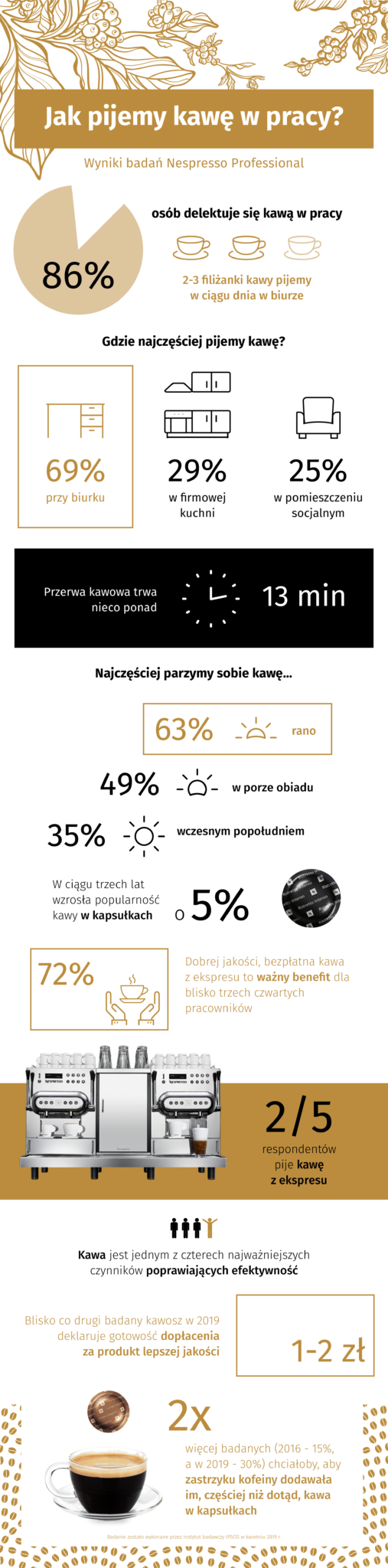 Infografika Nespresso